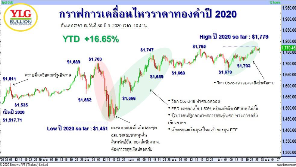 กราฟการเคลื่อนไหวราคาทองคำ ปี 2020